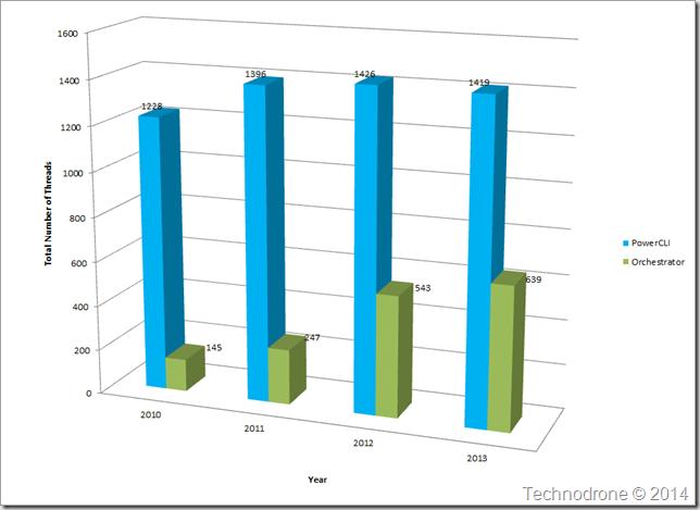 Total posts per year