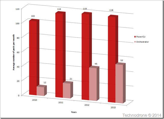Average posts per month