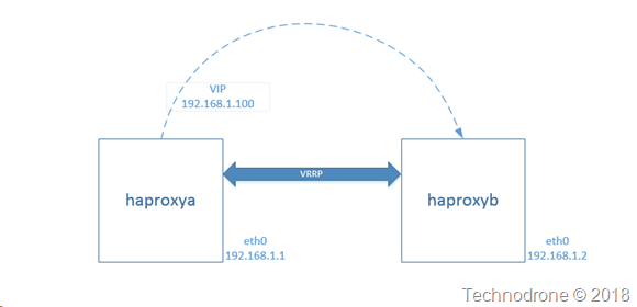 haproxy-ha