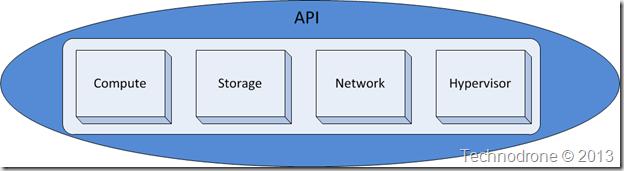 API encapsulation