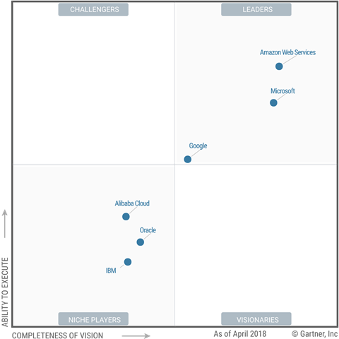 gartner_iaas_mq_june_2018