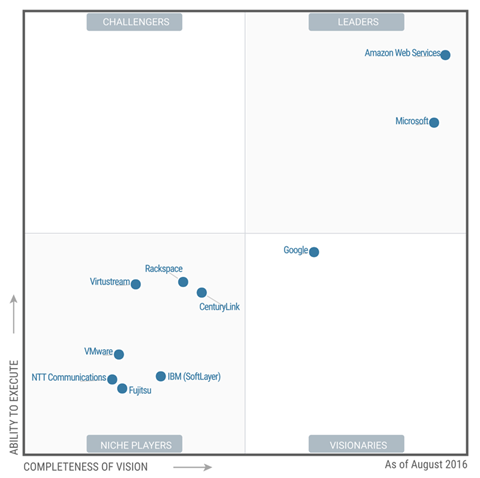 gartner-magic-quadrant-cloud-iaas-2016