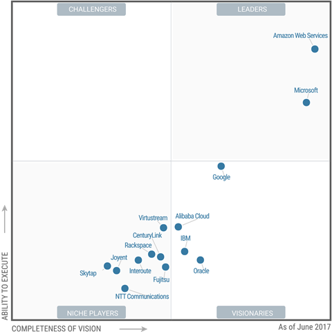 gartner_iaas_mq_june_2017