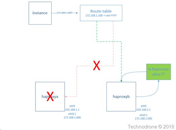 move_to_haproxyb