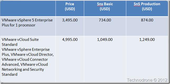List Prices